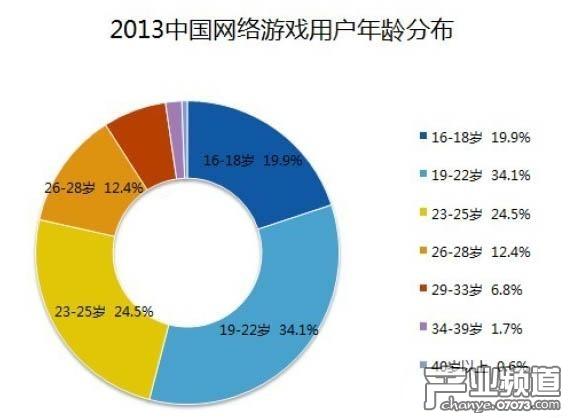 中国网络游戏用户年龄分布